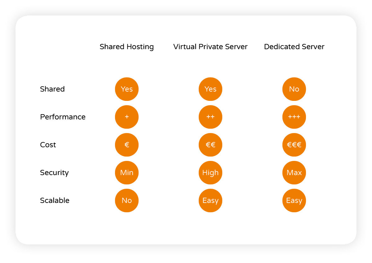 difference-hosting-vps